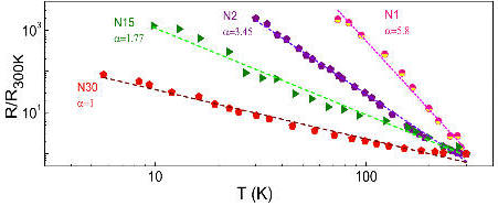 Above: The normalised linear response resistance (R) as a function of temperature for four ultra-thin gold nanowire bunches with different number of wires is shown. In all cases R increases with decreasing T in a power law such that R ∝ T−a, which means that that a gold nanorire become insulating when its diameter is reduced to nanomenter scales.
