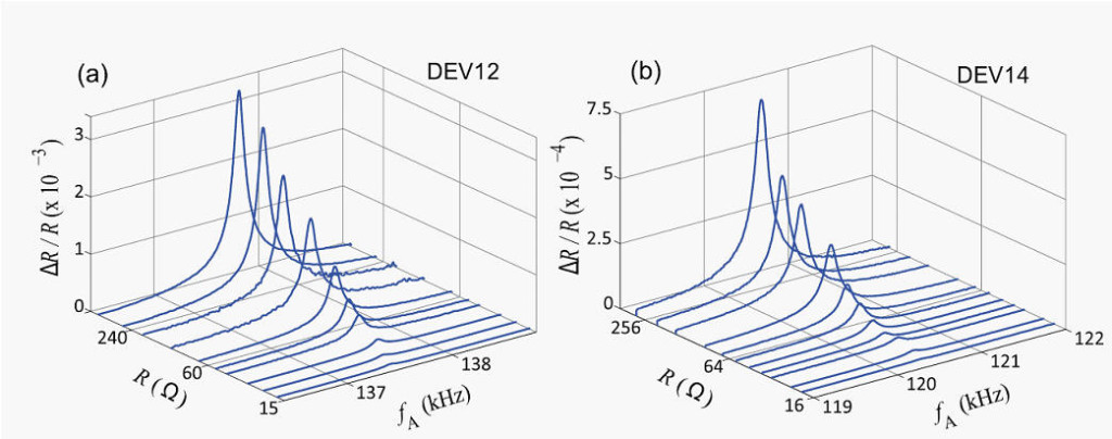 Figure above shows nearly two orders of magnitude enhancement in the sensitivity of electromechanical devices when these are coupled electromigration-damaged metallic films